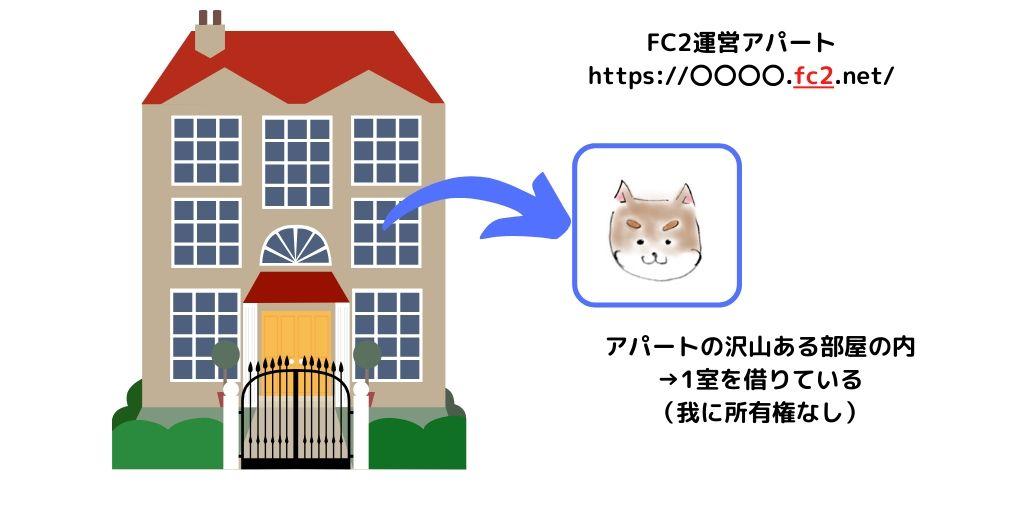 アパートと犬