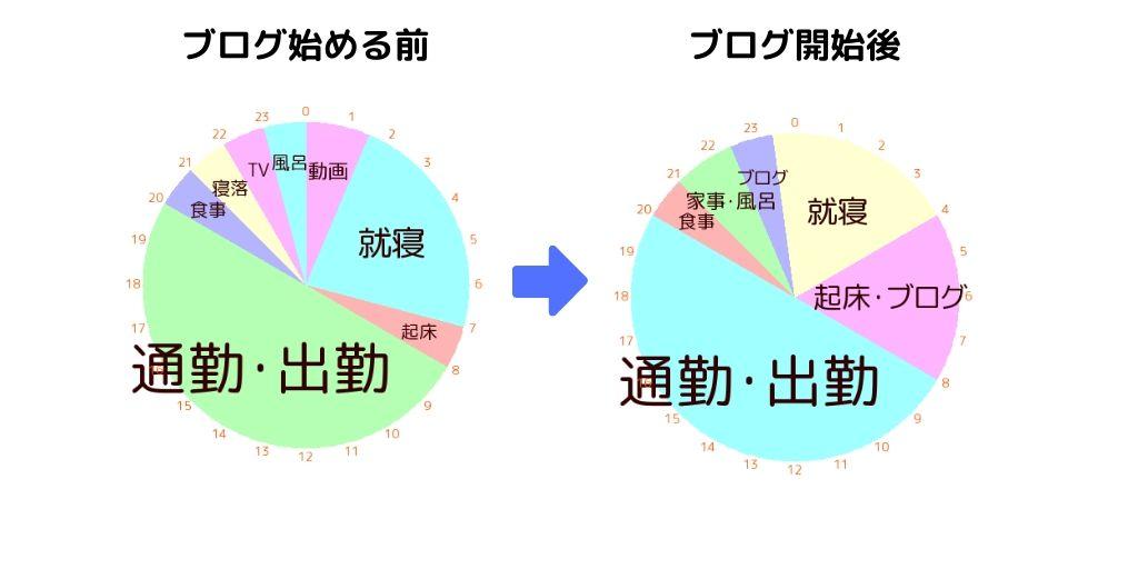 円グラフでライフタイム比較