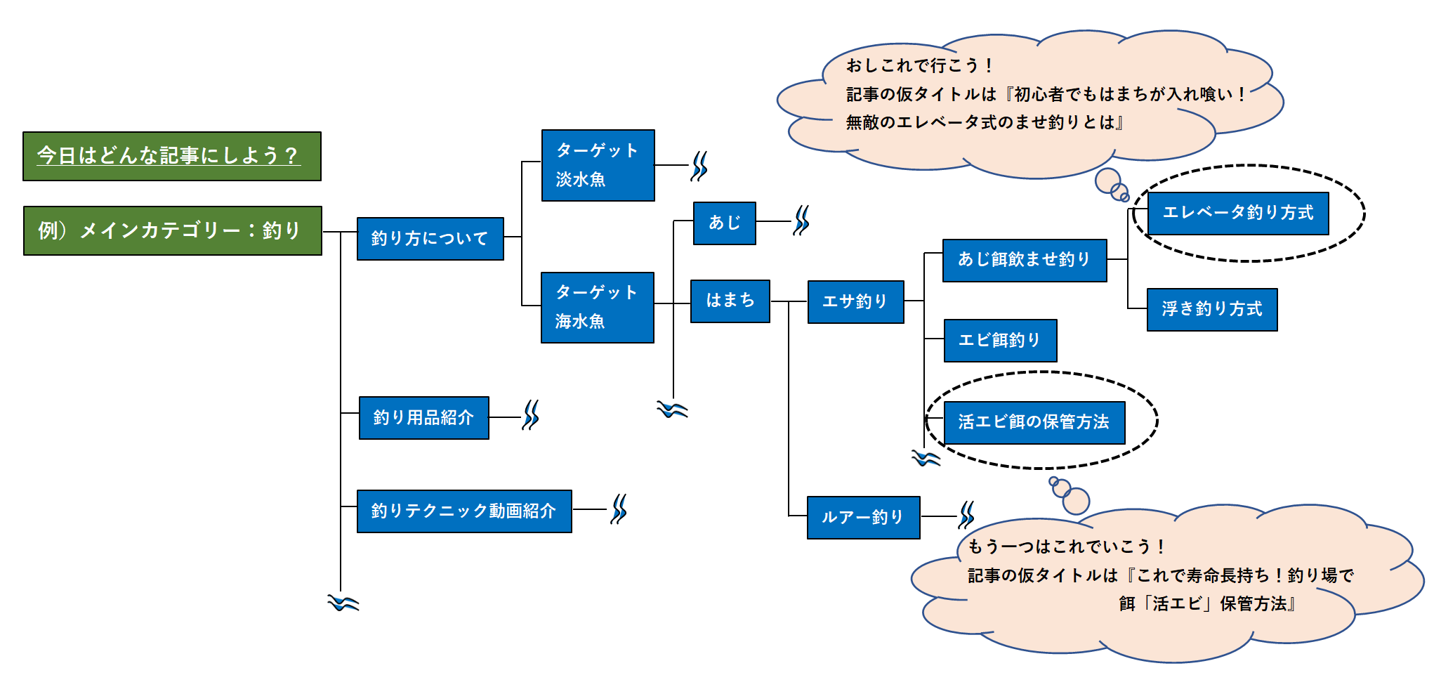 ブログサイトマップを系統図で表している