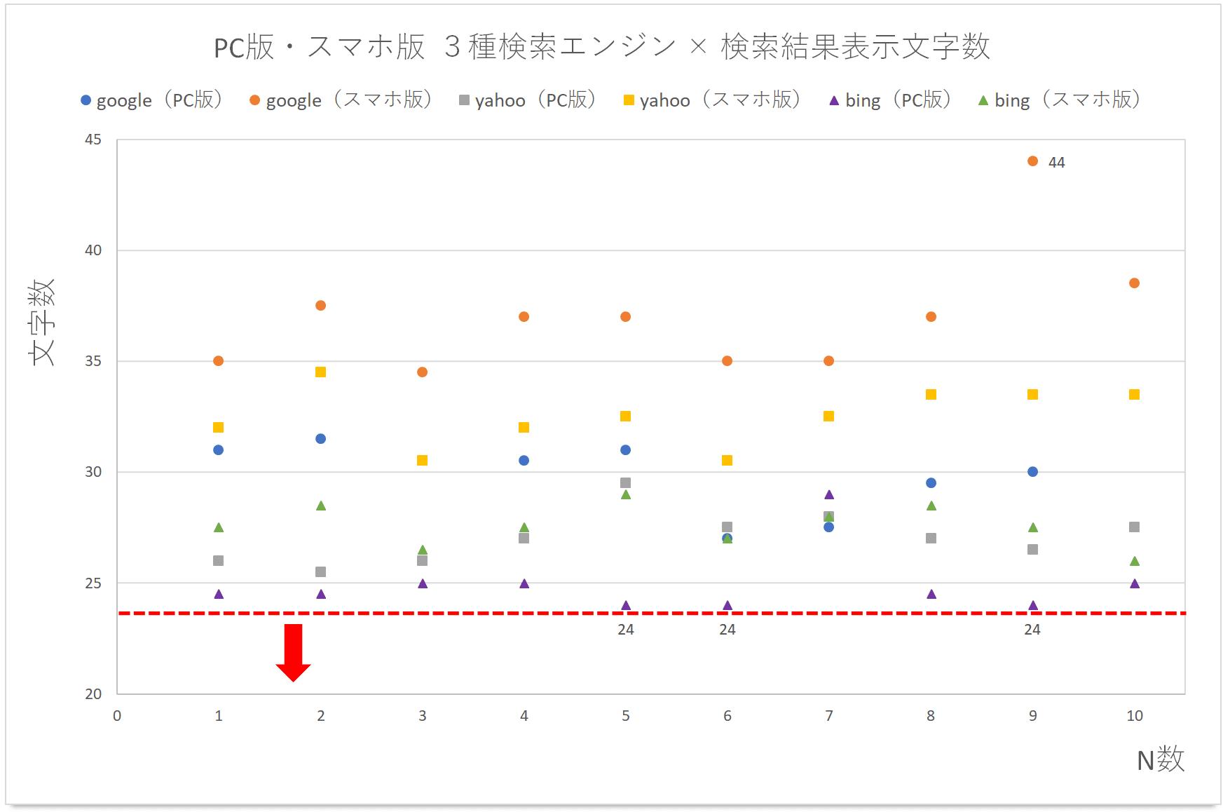 3種類の検索エンジン表示文字数結果の散布図