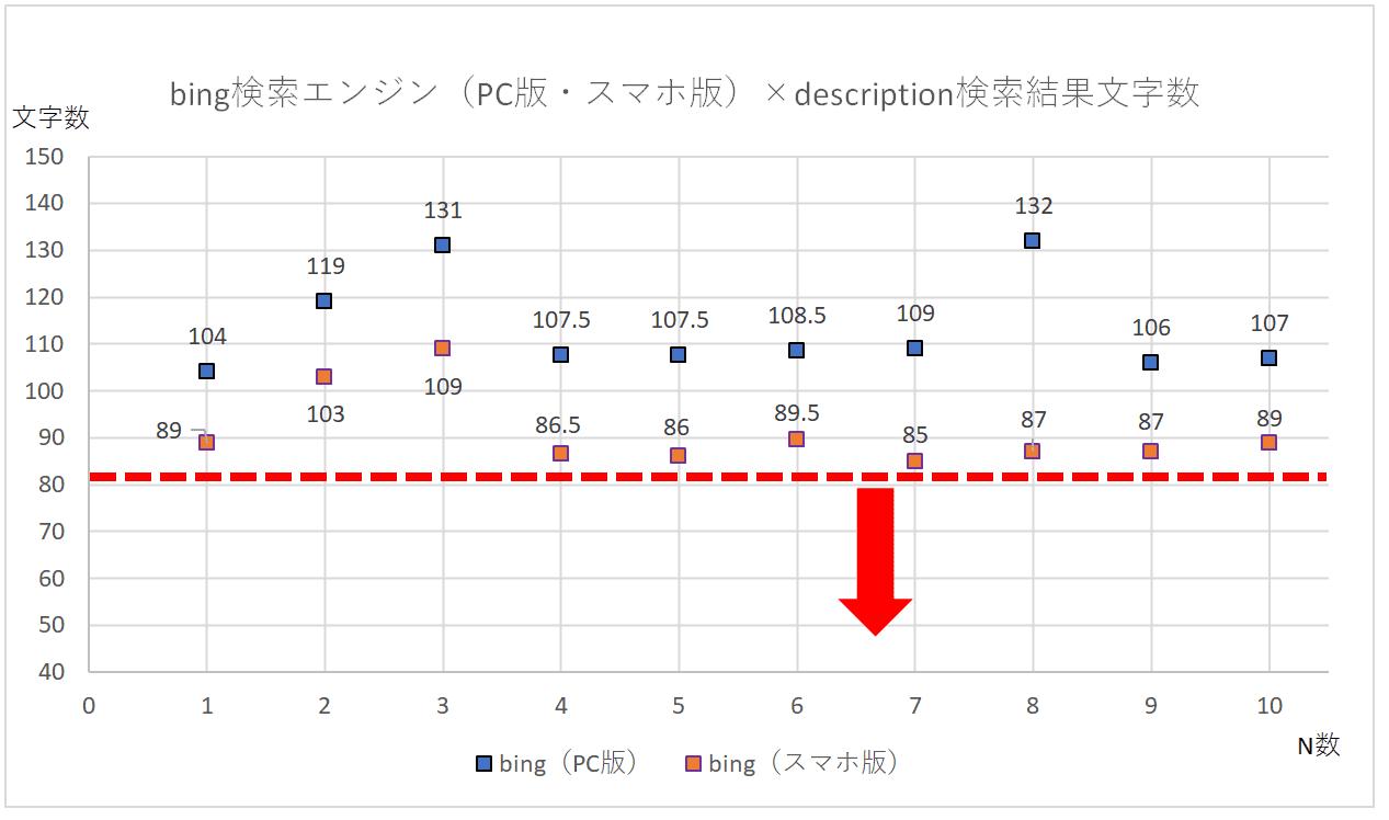 bing検索エンジン(PC版・スマホ版)のdescription検索結果文字数の散布図