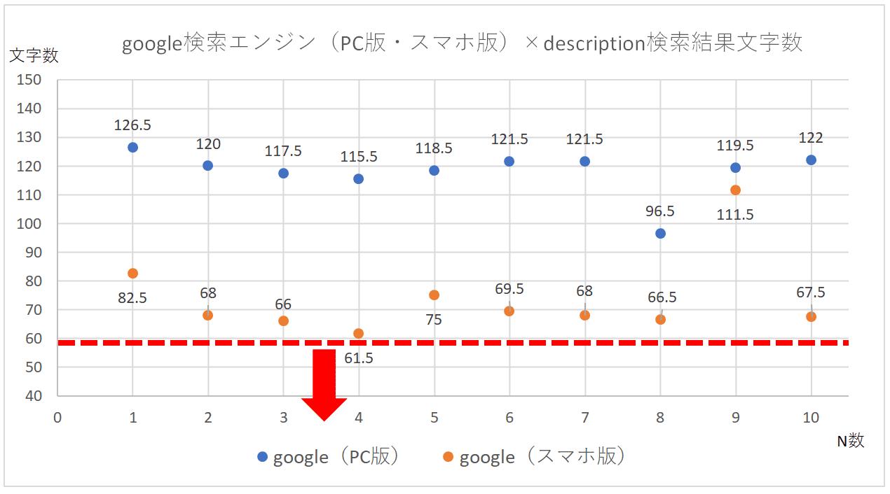 google検索エンジン(PC版・スマホ版)のdescription検索結果文字数の散布図