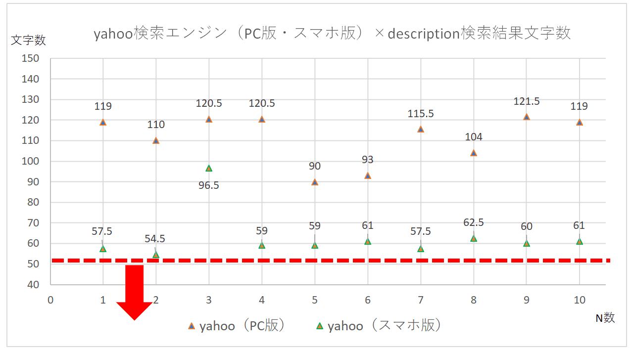 yahoo検索エンジン(PC版・スマホ版)のdescription検索結果文字数の散布図