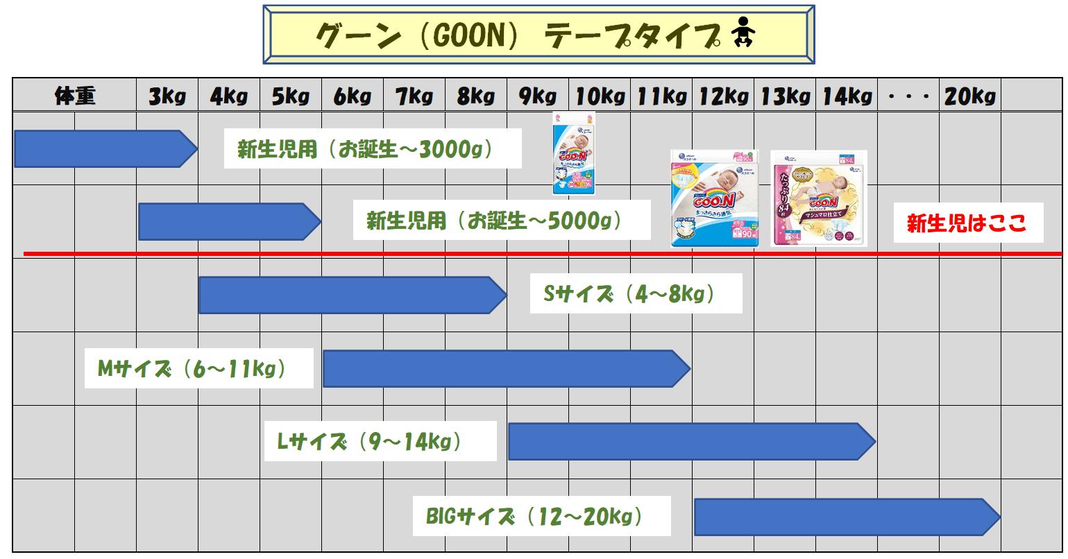 おむつグーンのサイズ種類一覧表