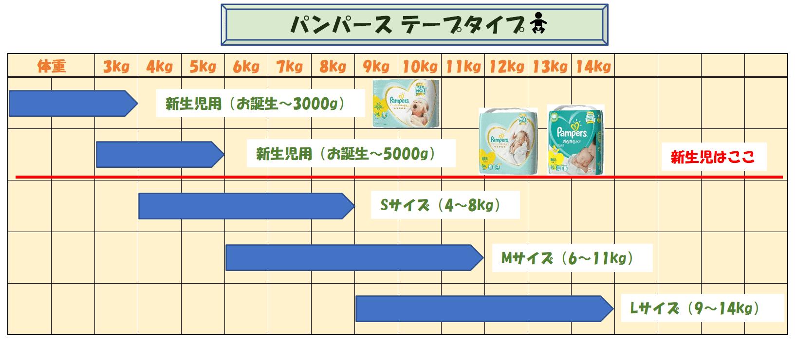 パンパースの成長に合わせたサイズ表