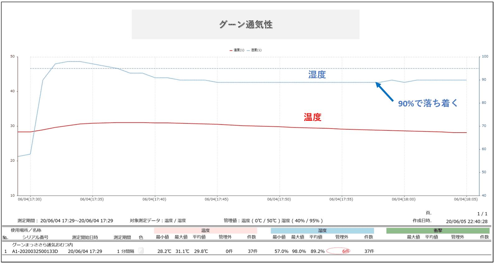 グーンのおむつ内湿度調査結果データ