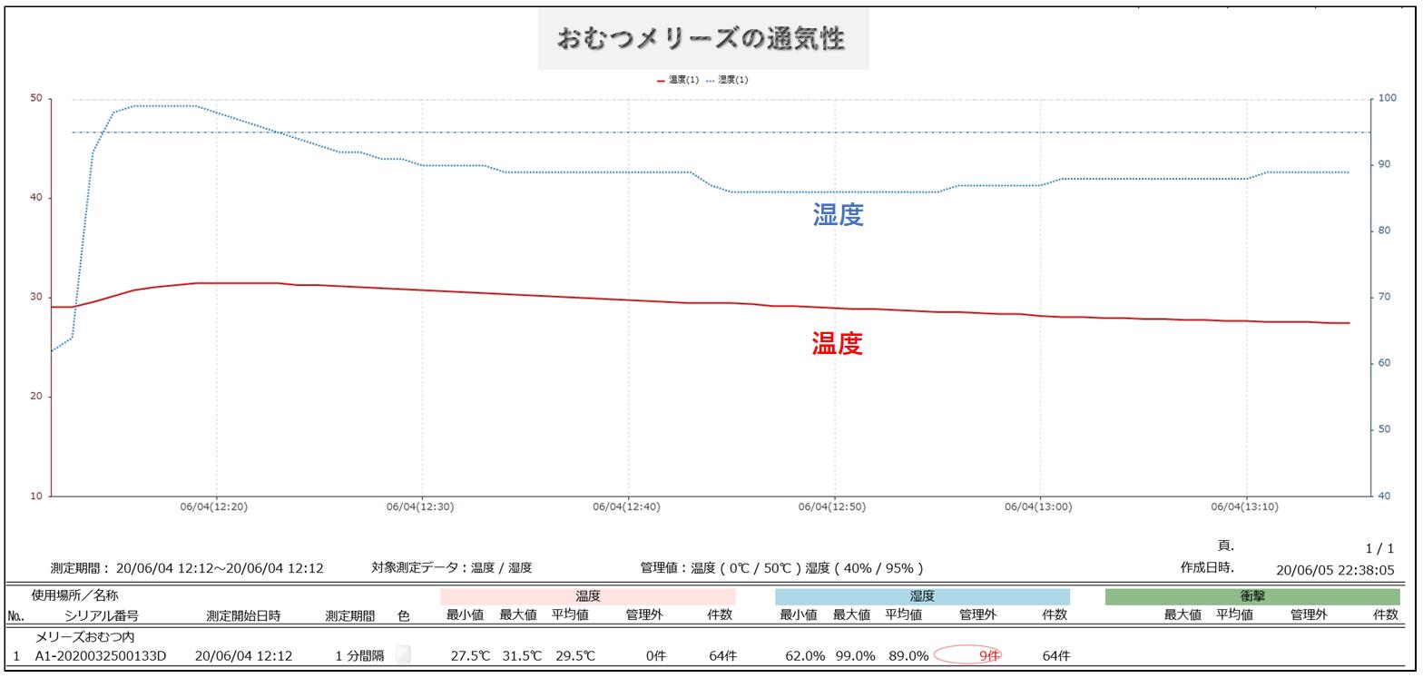 おむつメリーズ湿度変化のグラフ
