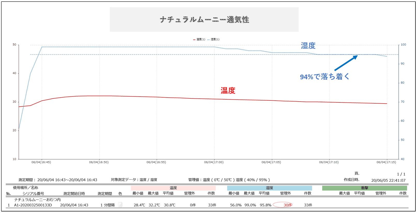 ナチュラルムーニーの湿度測定結果