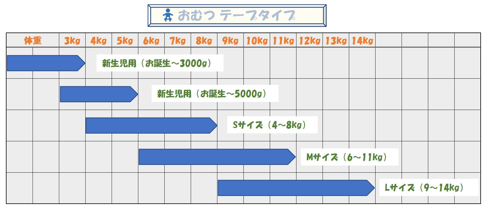 メリーズ オムツサイズ別使用範囲の表