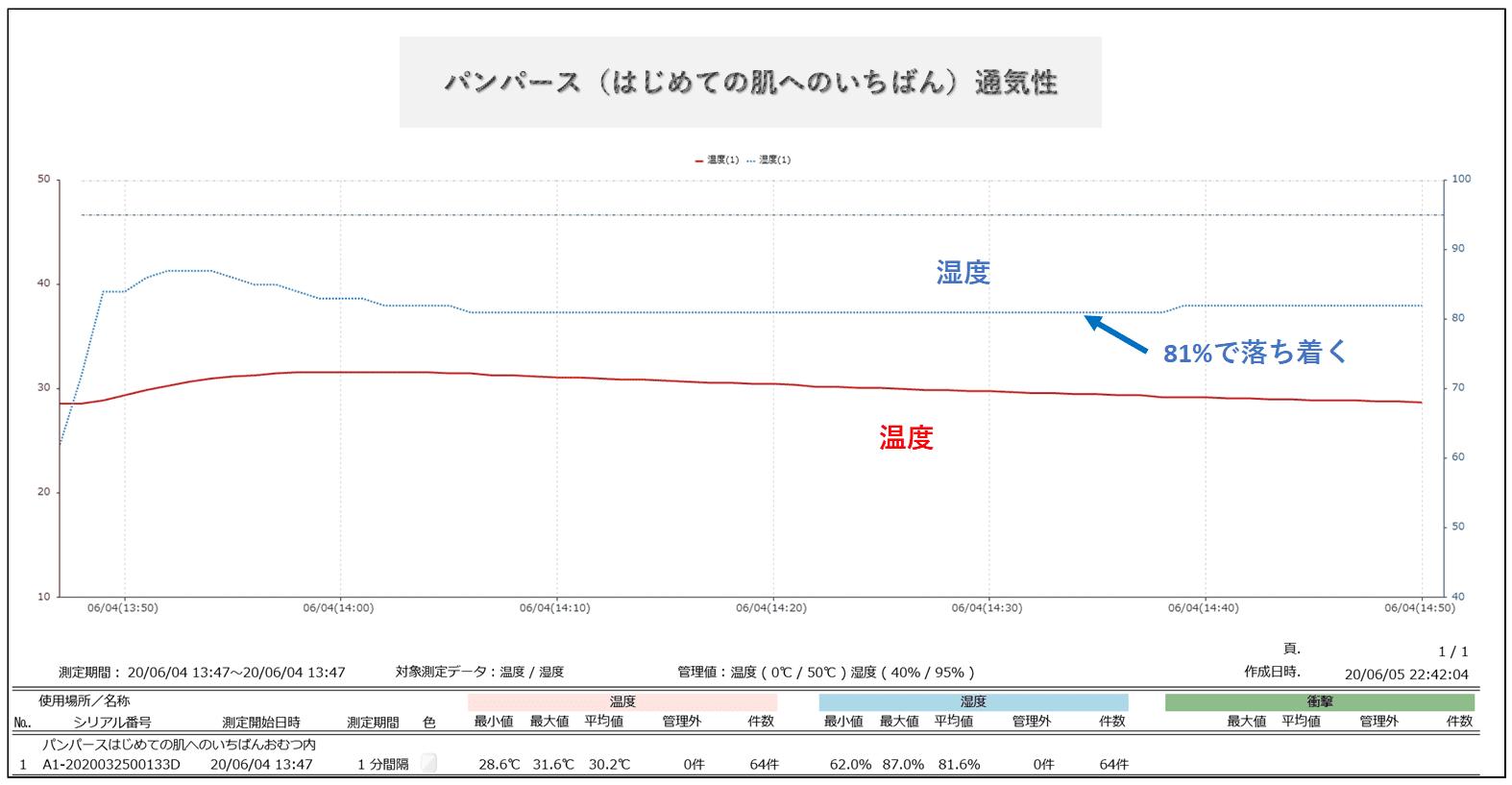 パンパースはじめての肌へのいちばんの湿度変化グラフ
