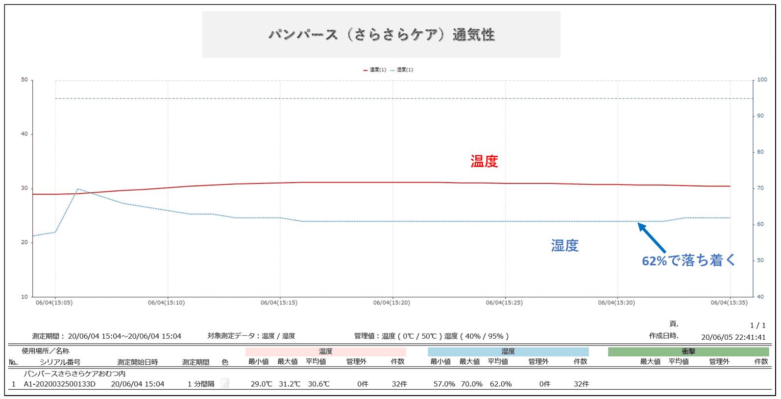 パンパースさらさらケアの湿度変化グラフ