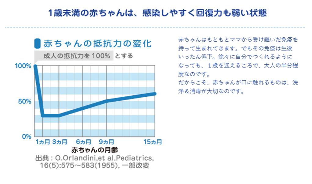 成人と比較しての赤ちゃんの抵抗力数値グラフ