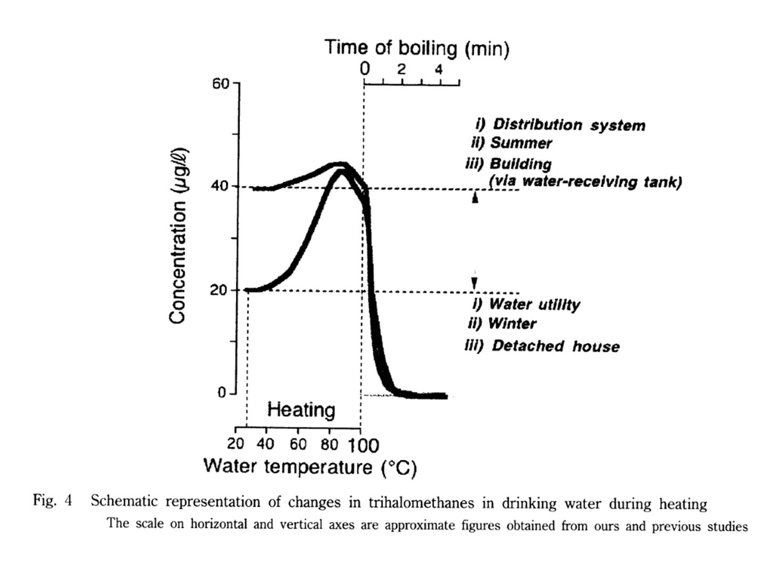 トリハロメタンと水温のグラフ