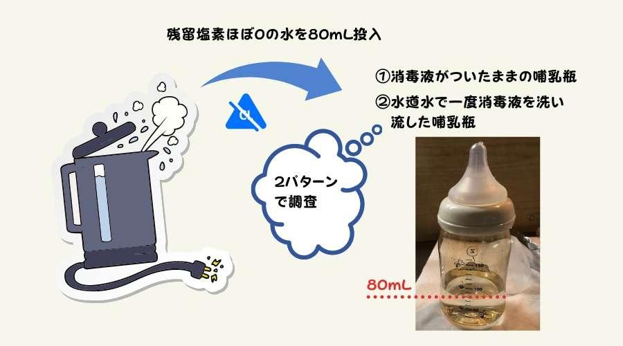 ミルクポンS消毒液による残留塩素を調査する手順
