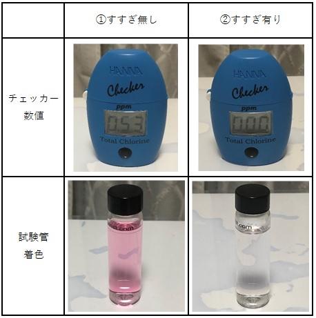 ミルクポンSの濃度測定結果