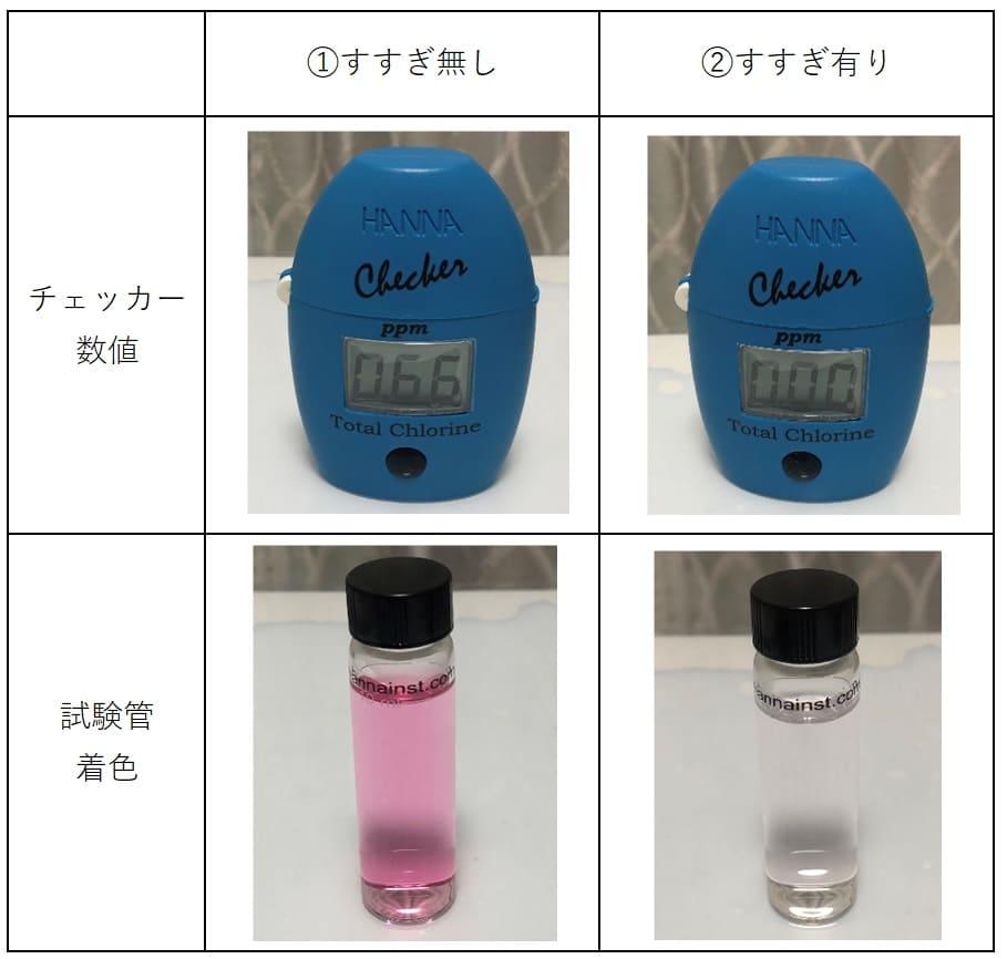 ミルトン消毒液のついた哺乳瓶をすすぎ無し、有りの残留塩素量数値と試験管の着色