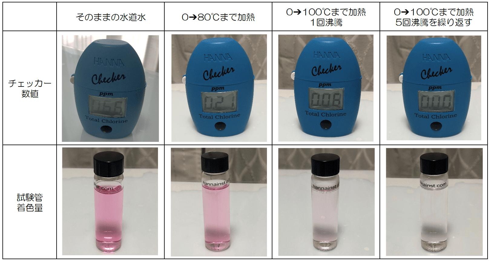 残留塩素結果が一覧表に並べられている