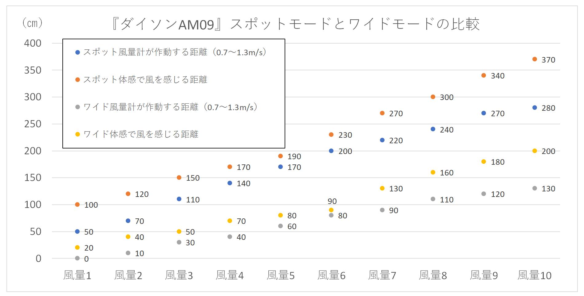 スポットモードとワイドモードの風が届く距離をグラフ化して比較したもの