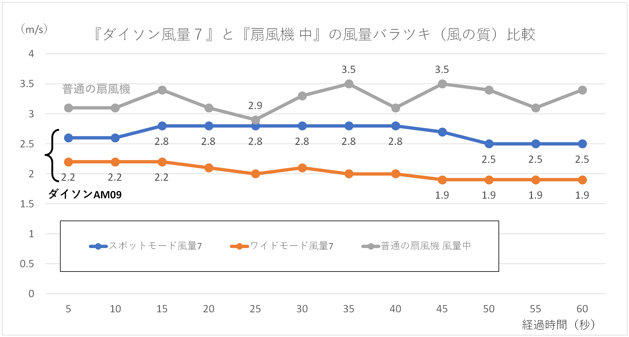 『ダイソン風量7』と『扇風機 中』の風量バラツキ(風の質)比較のグラフ