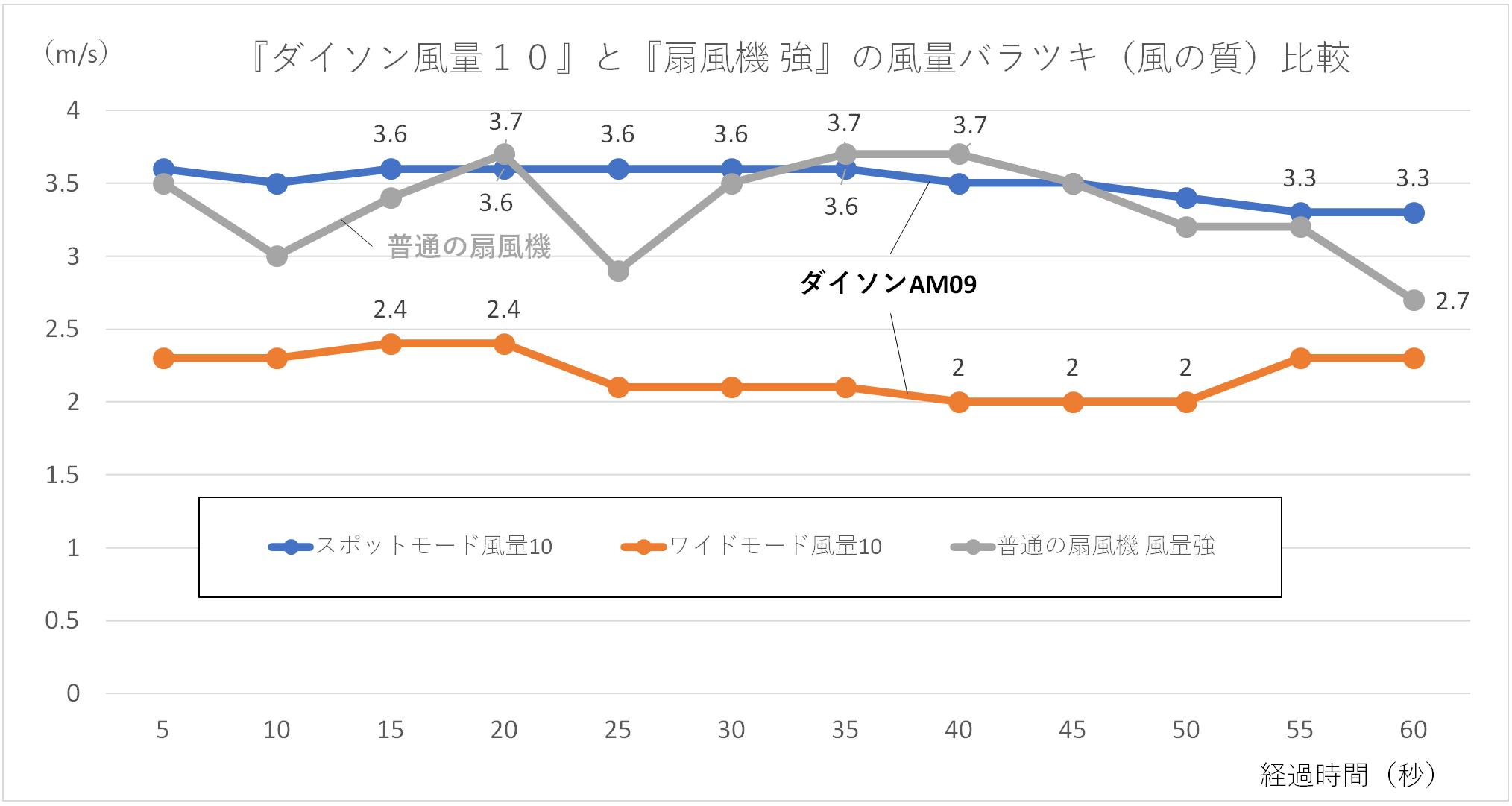 『ダイソン風量10』と『扇風機 強』の風量バラツキ(風の質)比較のグラフ