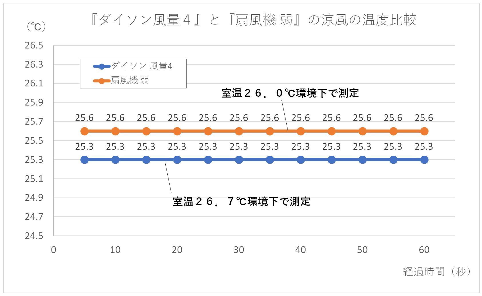 『ダイソン風量4』と『扇風機 弱』の涼風の温度比較グラフ