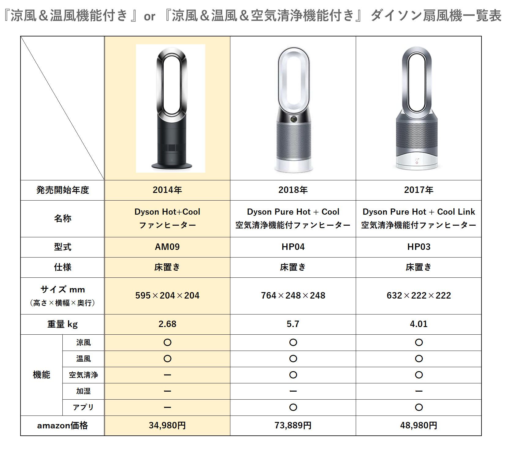 『涼風&温風機能付き 』or 『涼風&温風&空気清浄機能付き』 ダイソン扇風機一覧表