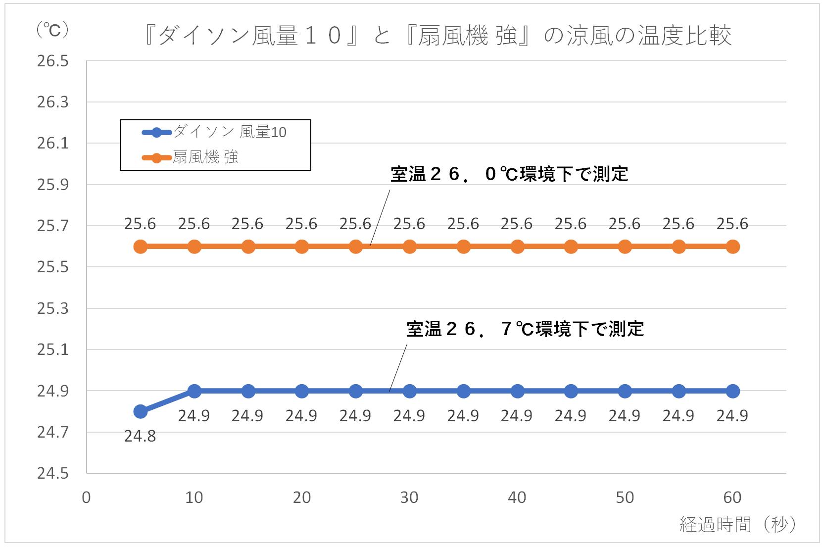 『ダイソン風量10』と『扇風機 強』の涼風の温度比較グラフ