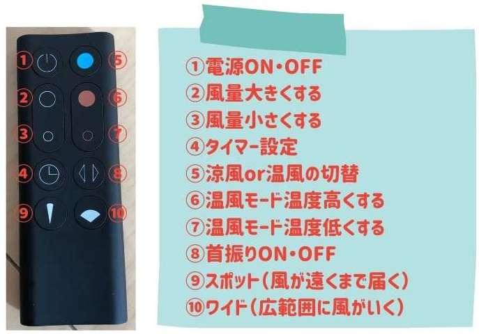リモコンに付いているボタンの説明が記載されている