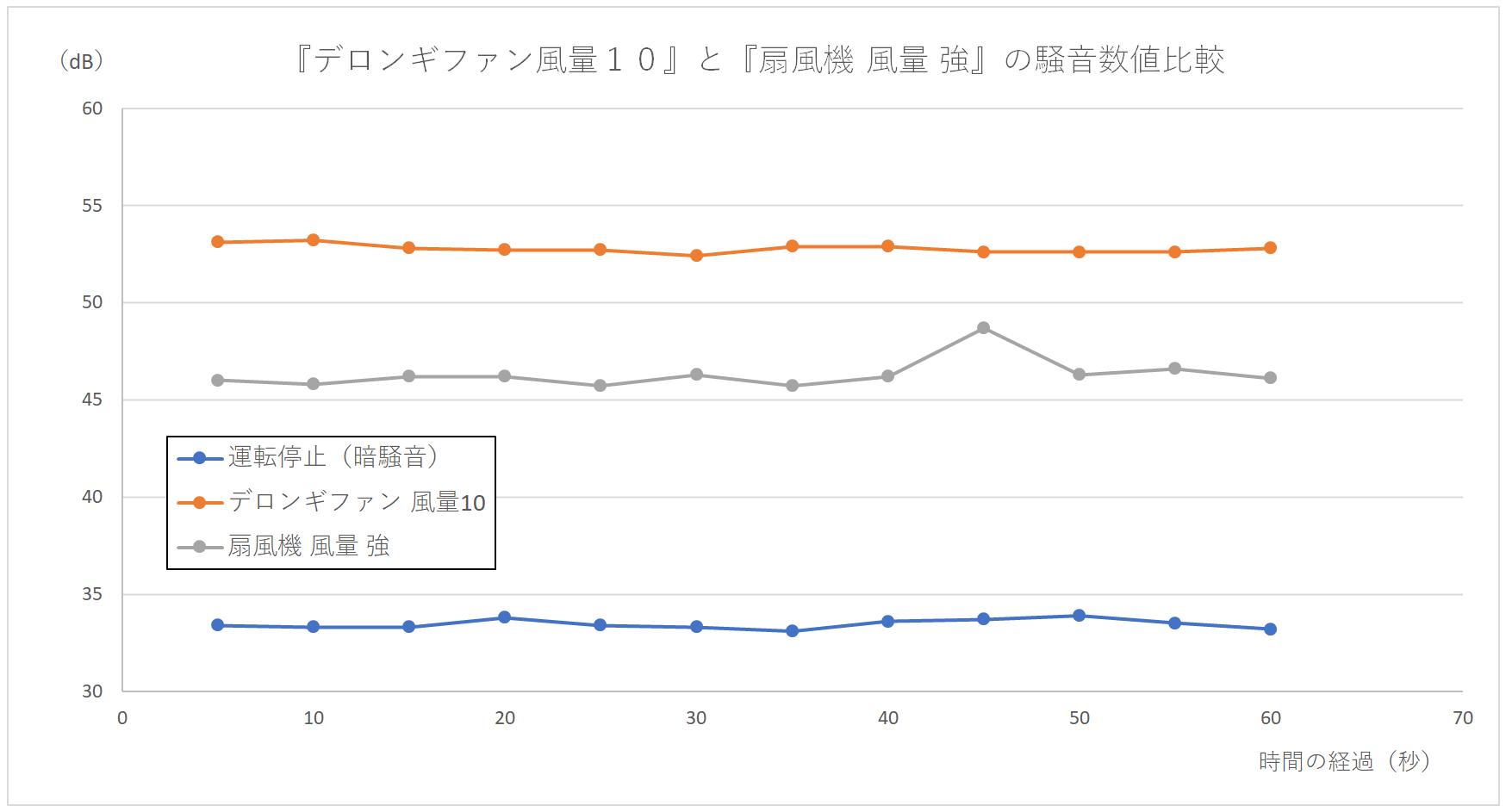 『デロンギファン 風量10』と『扇風機 強』の騒音数値の比較グラフ