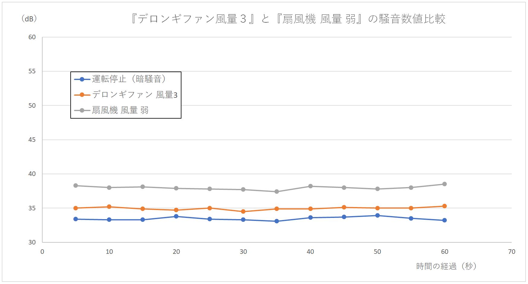 『デロンギファン 風量3』と『扇風機 弱』の騒音数値の比較グラフ
