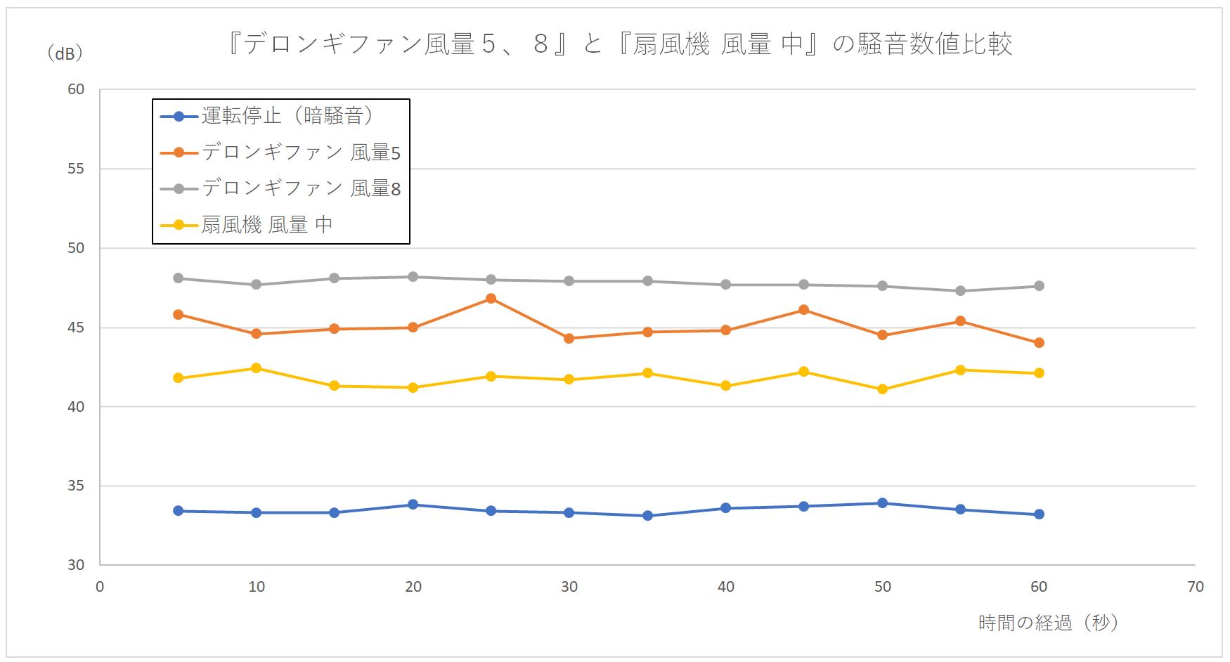 『デロンギファン 風量5,8』と『扇風機 中』の騒音数値の比較グラフ