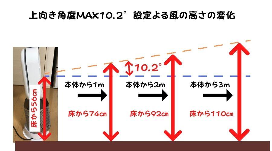 ダイソンHP04のヘッドを10.2°上向きに傾けた時、本体から距離と風が当たる床からの高さの関係を記載している