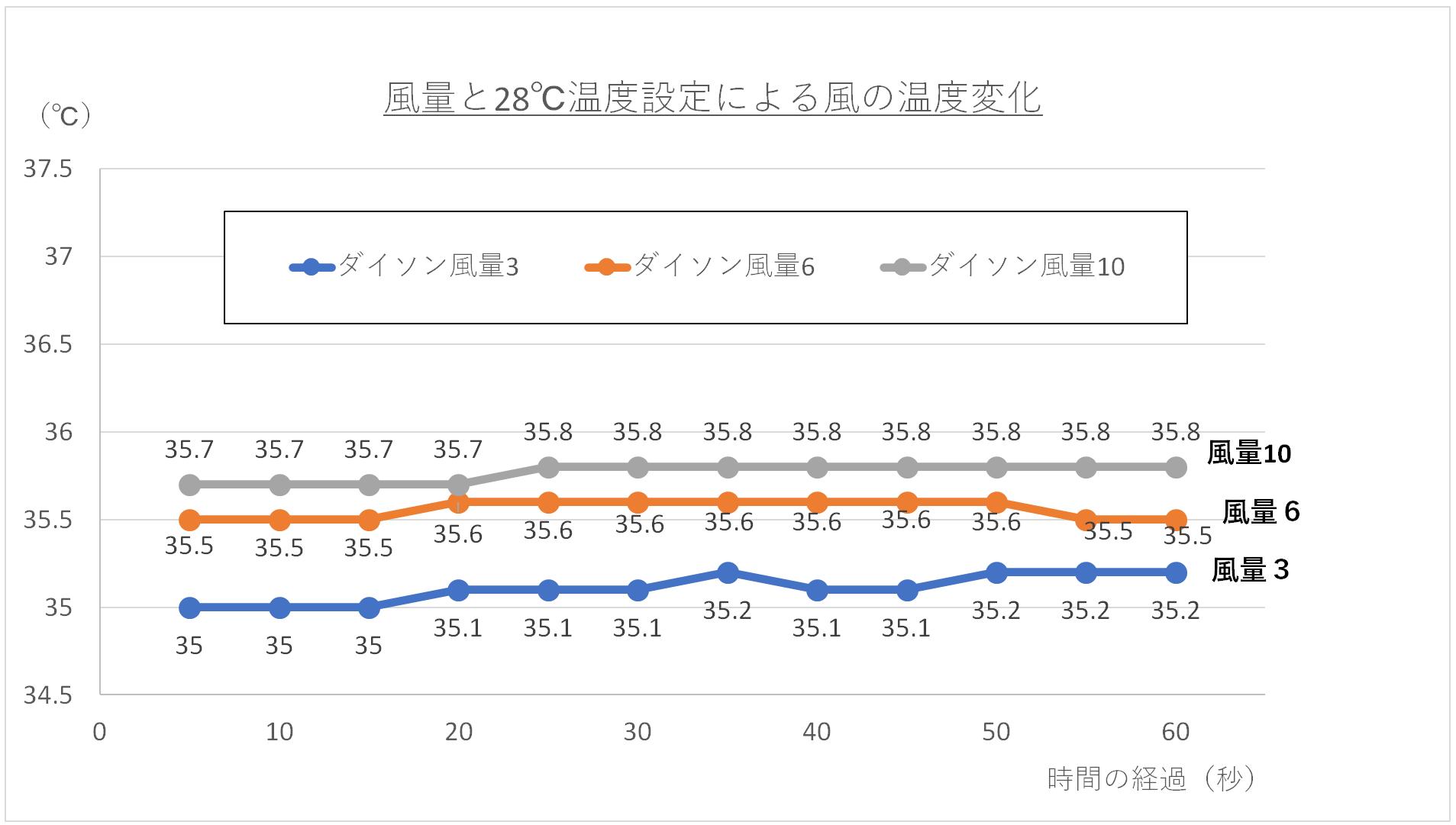 風量と28℃温度設定による温風の温度変化グラフ