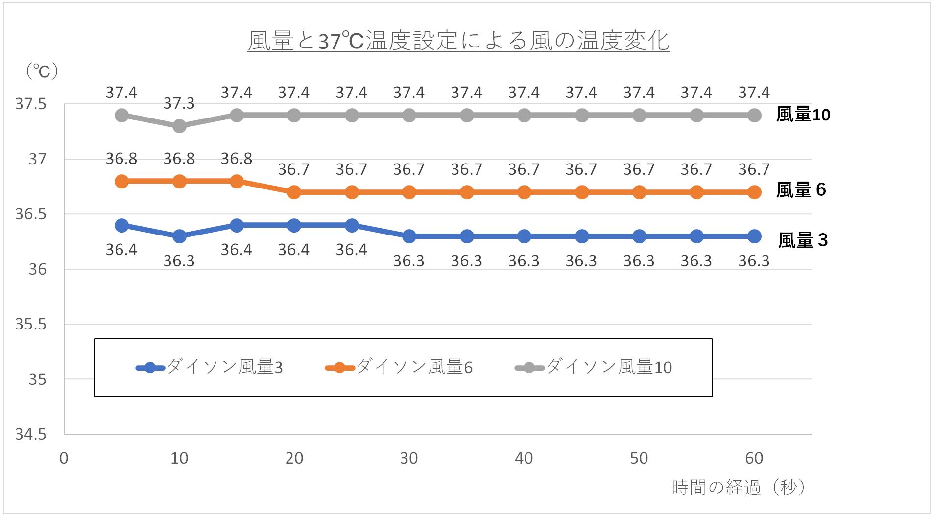 風量と37℃の温度設定による温風の温度変化グラフ