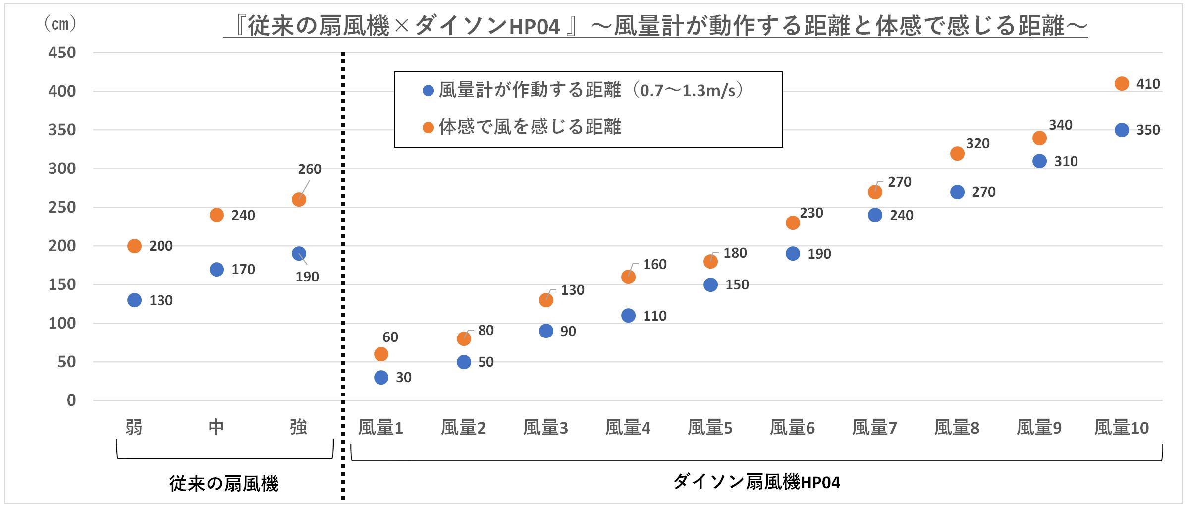 『従来の扇風機×ダイソンHP04 』の風量計が動作する距離と体感で感じる距離の比較グラフ