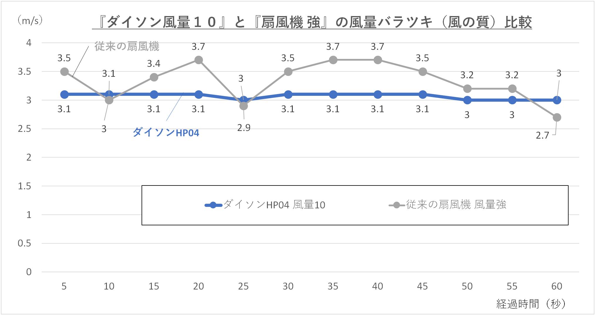 『ダイソン風量10』と『扇風機 強』の風量のバラツキを比較しているグラフ