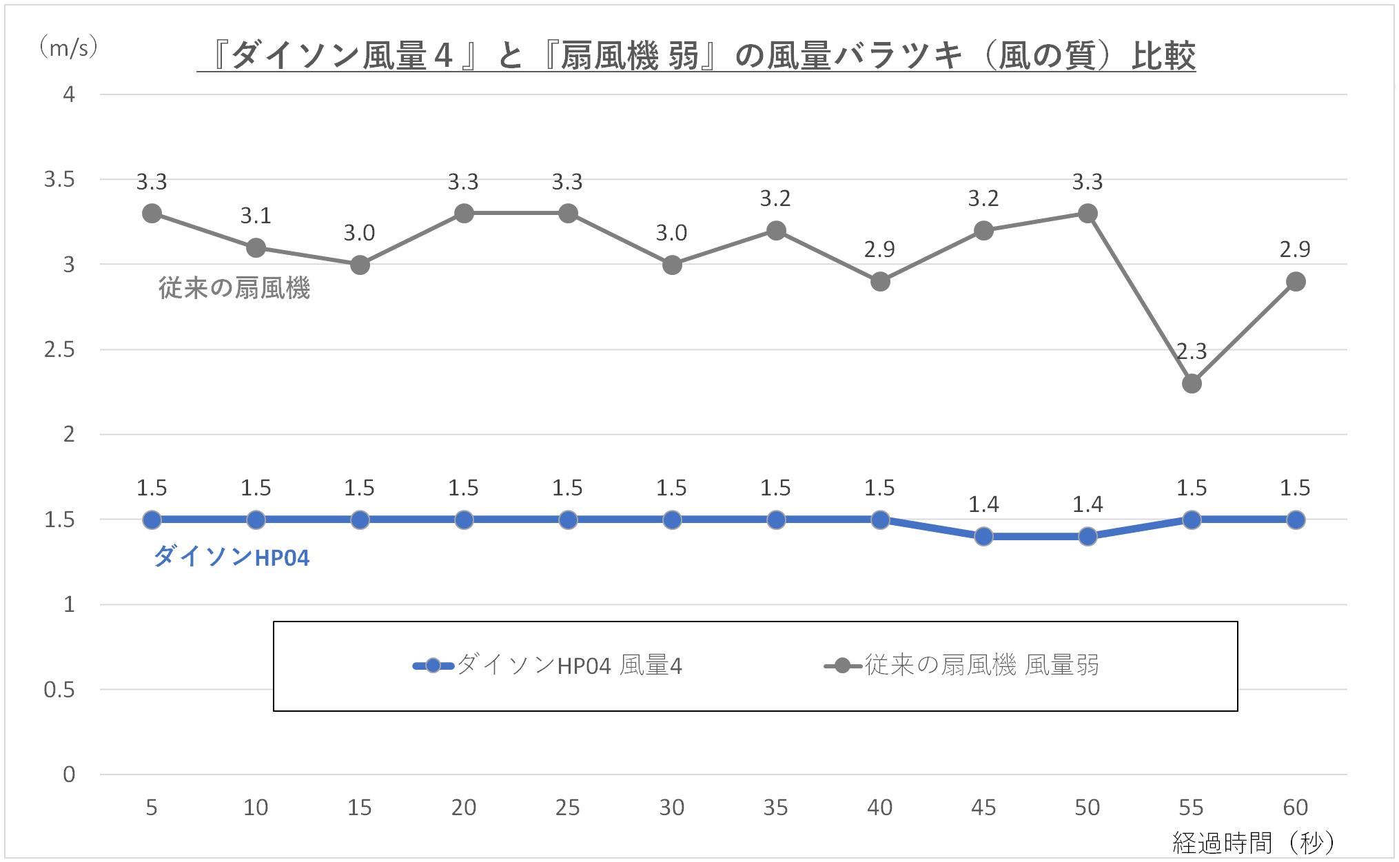 『ダイソン風量4』と『扇風機 弱』の風量のバラツキを比較しているグラフ