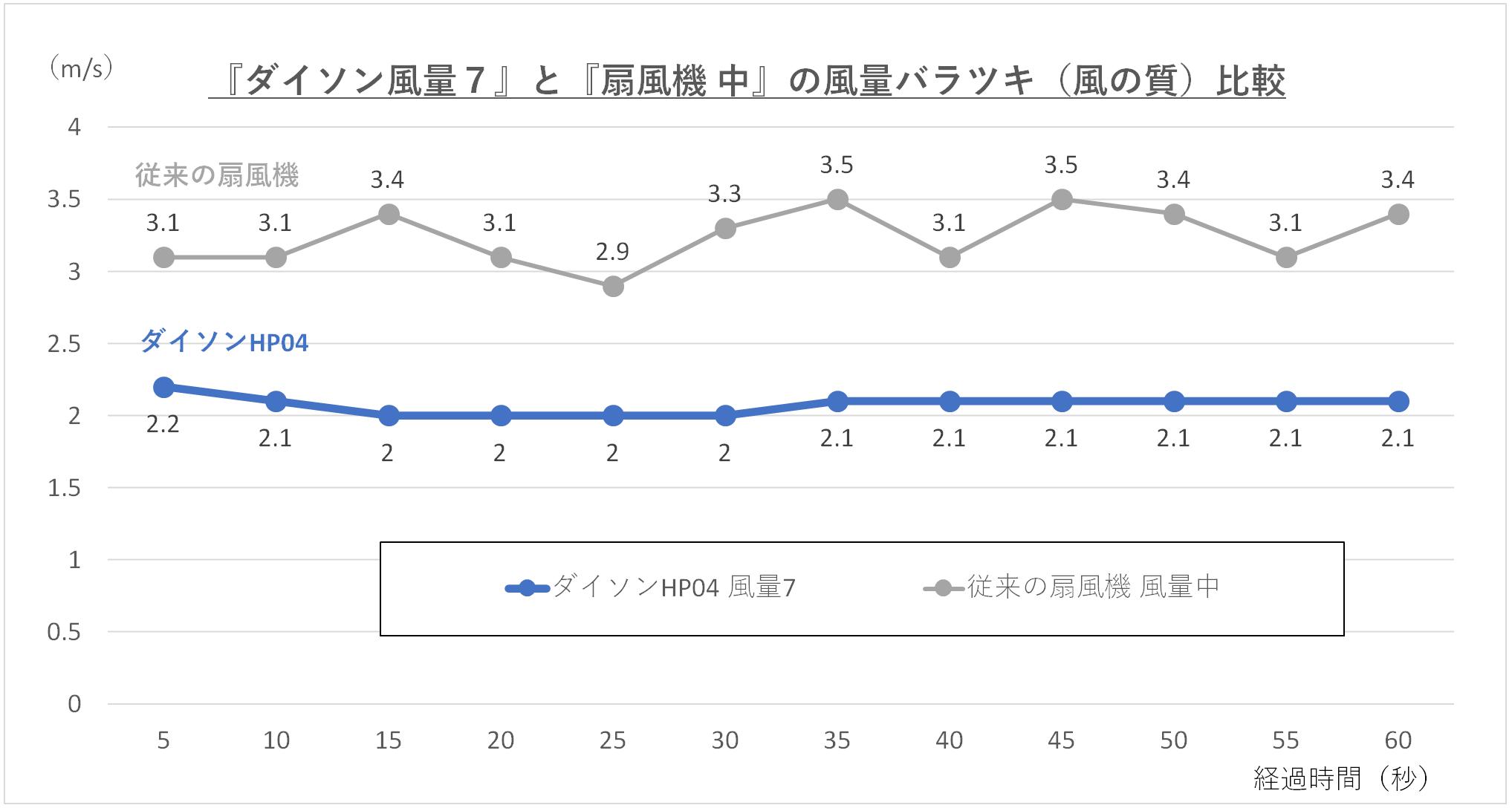 『ダイソン風量7』と『扇風機 中』の風量のバラツキを比較しているグラフ