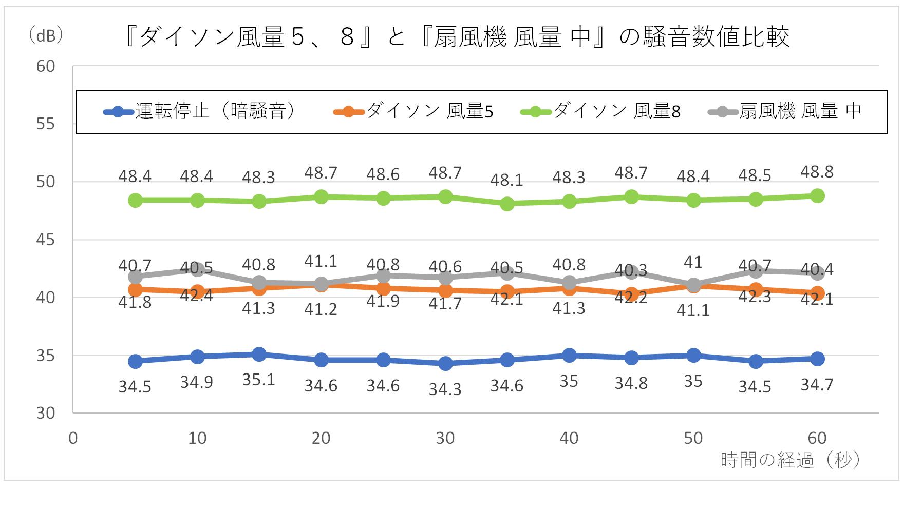 『ダイソン風量5、8』と『扇風機 風量 中』の騒音数値比較グラフ
