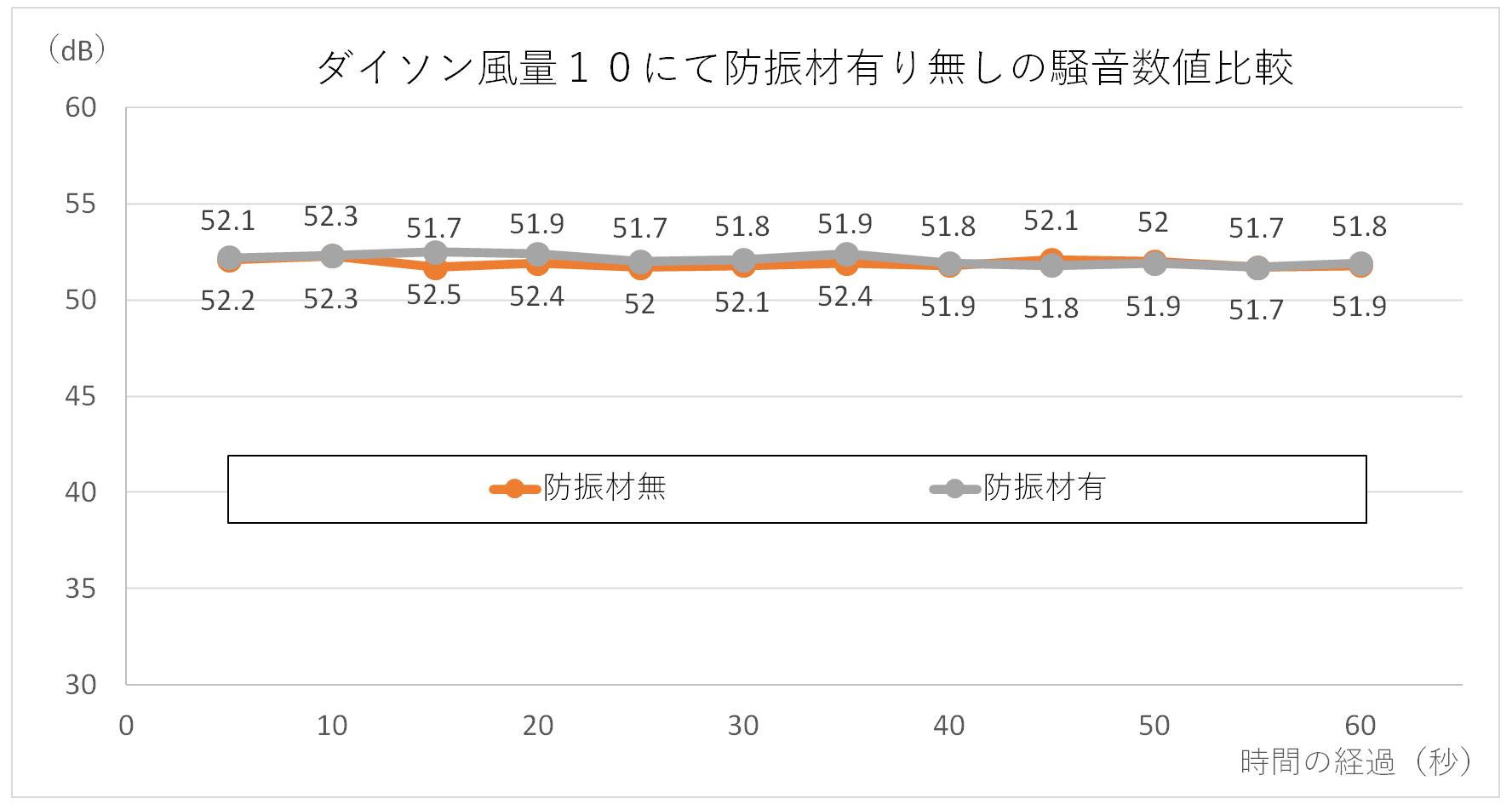 ダイソン扇風機HP04のコルク(防振材)有り、無しでの騒音値比較グラフ