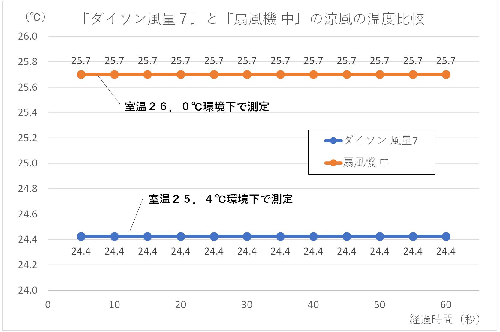 ダイソン風量7と扇風機中の風の温度を比較したグラフ