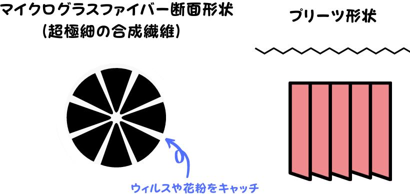 フィルターのマイクログラスファイバーとプリーツ形状について説明