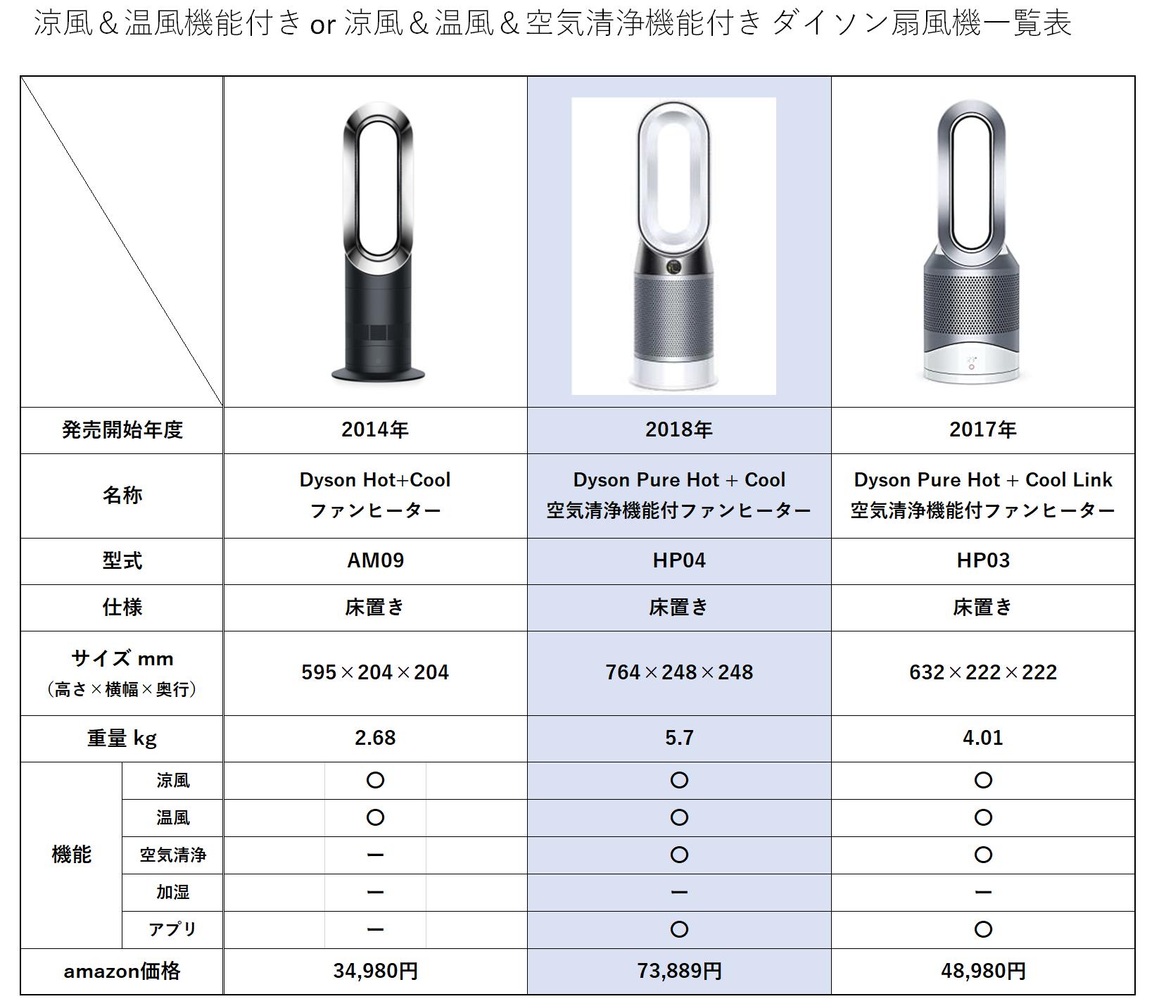 温風モード付きのダイソン扇風機一覧表