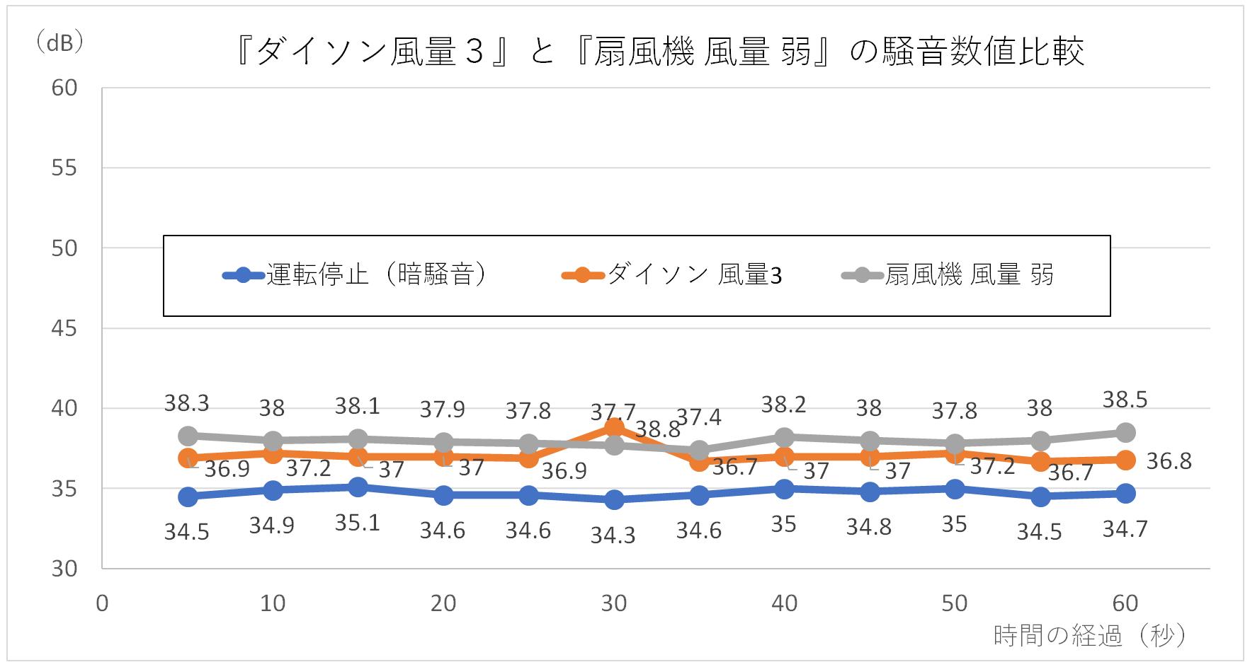 『ダイソン風量3』と『扇風機 風量 弱』の騒音数値比較グラフ