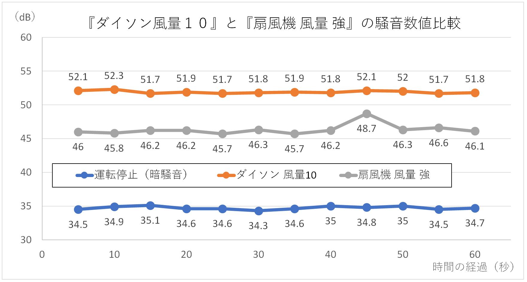 『ダイソン風量10』と『扇風機 風量 強』の騒音数値比較グラフ