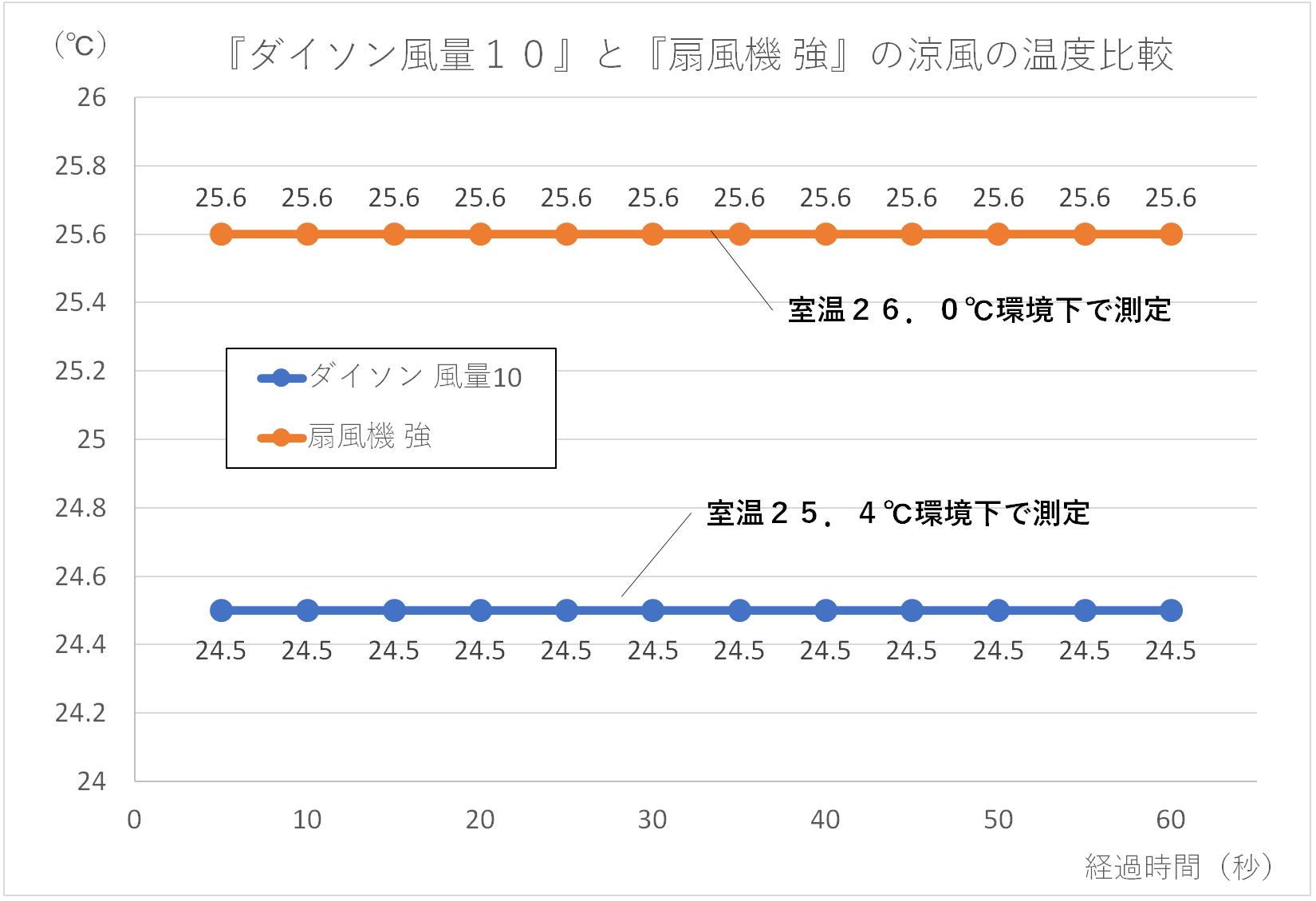 ダイソン風量10と扇風機強の風の温度を比較したグラフ