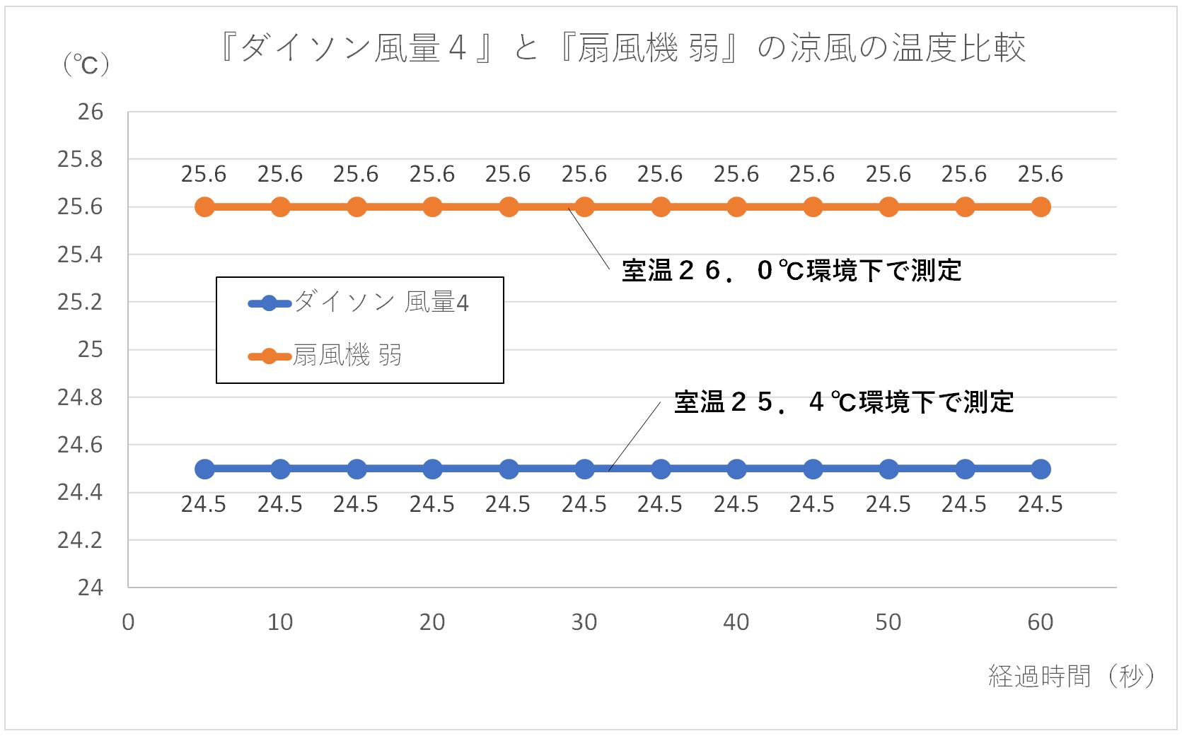ダイソン風量4と扇風機弱の風の温度を比較したグラフ