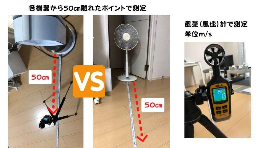 従来の扇風機とダイソンHP04の風のバラツキを風量計を使用して測定している。