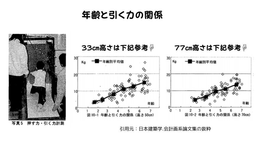 年齢と引く力の関係のグラフ