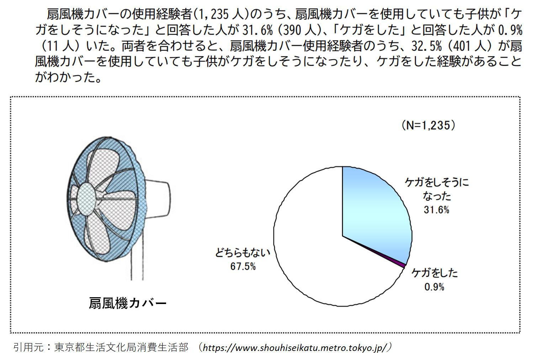 扇風機にカバーを着けることで、どれだけ事故が減るか調査した結果